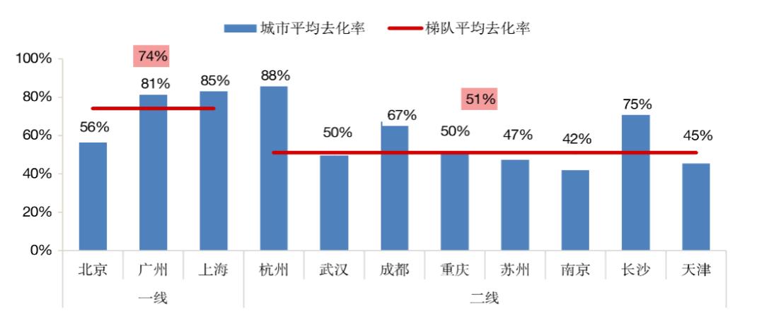 一季度楼市转红:杭州、上海、广州新房涨幅超过80%,二手房交易量再创新高
