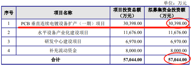 东微科技IPO募资规模为何