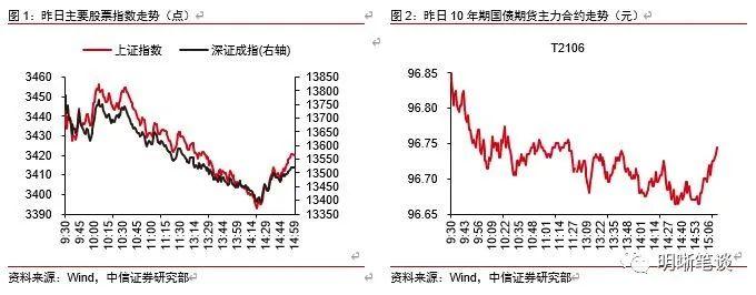 中信明明:股债双杀还会继续吗?