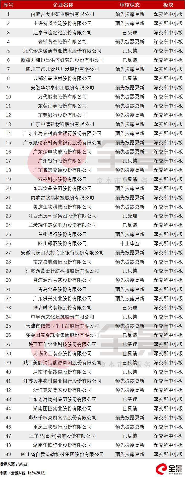 有人欢喜有人愁 细分领域火爆和IPO闯关受阻同时上演(最新IPO排队列表)-图17