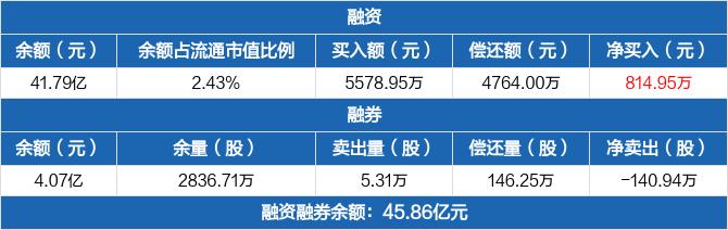 保利地产融资余额41.79亿元 融券卖出5.31万股