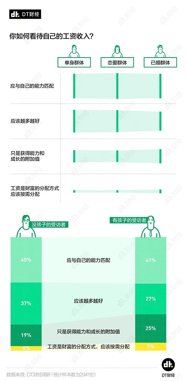 古今seo_若干钱才算财政自由?看看独身、恋爱和婚后人士的回覆插图4