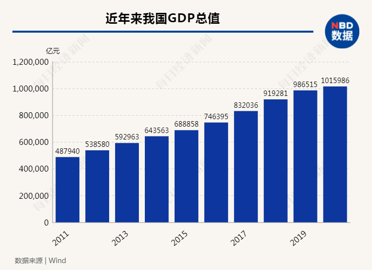 我国经济总量2021年超_我国经济gdp总量图