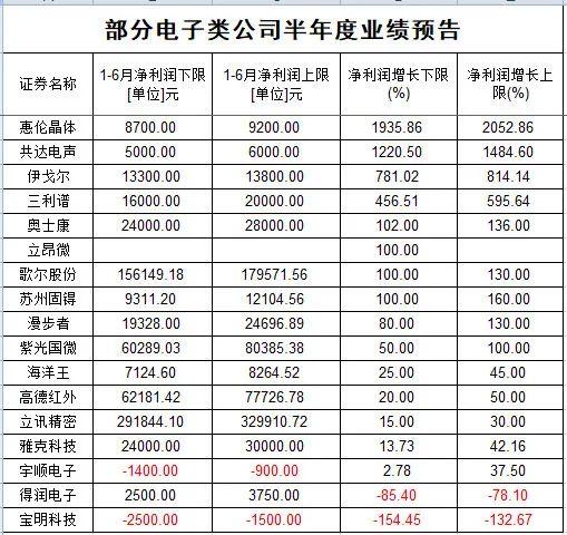 维诺seo团队_跌了一年 芯片尚有戏吗?不少大佬一季度已加仓 产业链高景气还将延续插图9