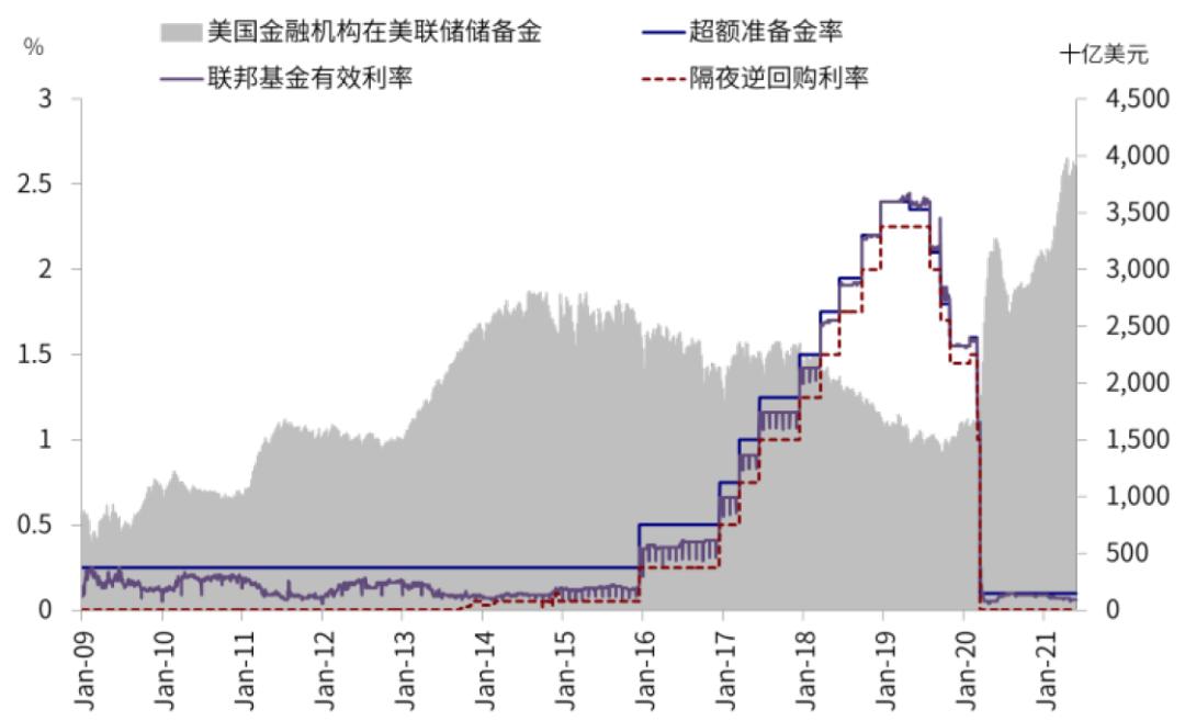 中金公司:近期美元流动性激增的内外部影响