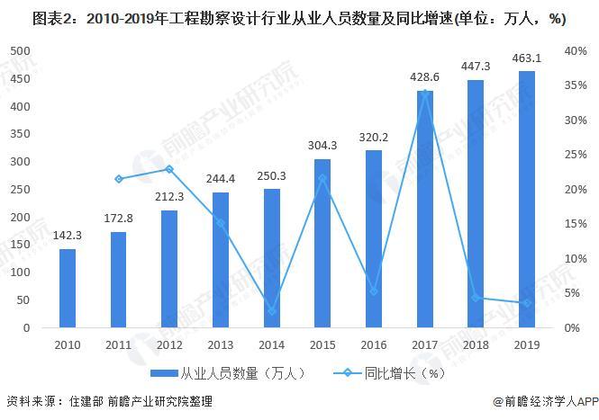 2021年中国工程招标代理行业市场现状及发展趋势分析 工程勘察设计发展良好