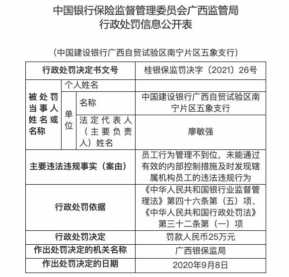 员工行为管理不到位,<a href=/gupiao/601939.html class=red>建设银行</a>广西五象支行被罚25万元