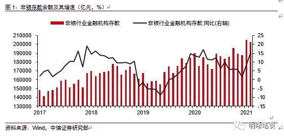 中信证券:非银行存款高增长意味着什么?