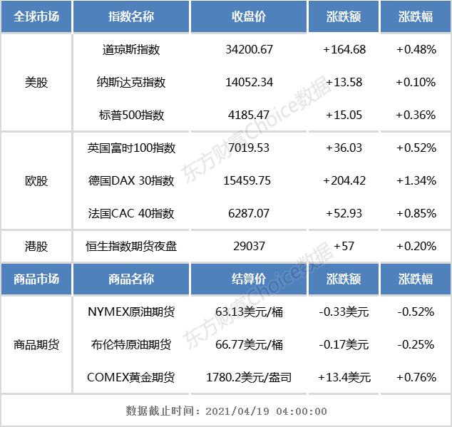 开盘前景:上周五欧美股市集体收高,恒生指数期货夜间小幅上涨