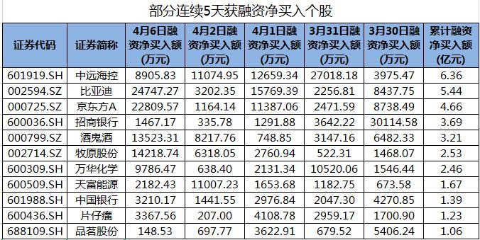 包括中远海运控股在内的55股连续5天获得融资净购买