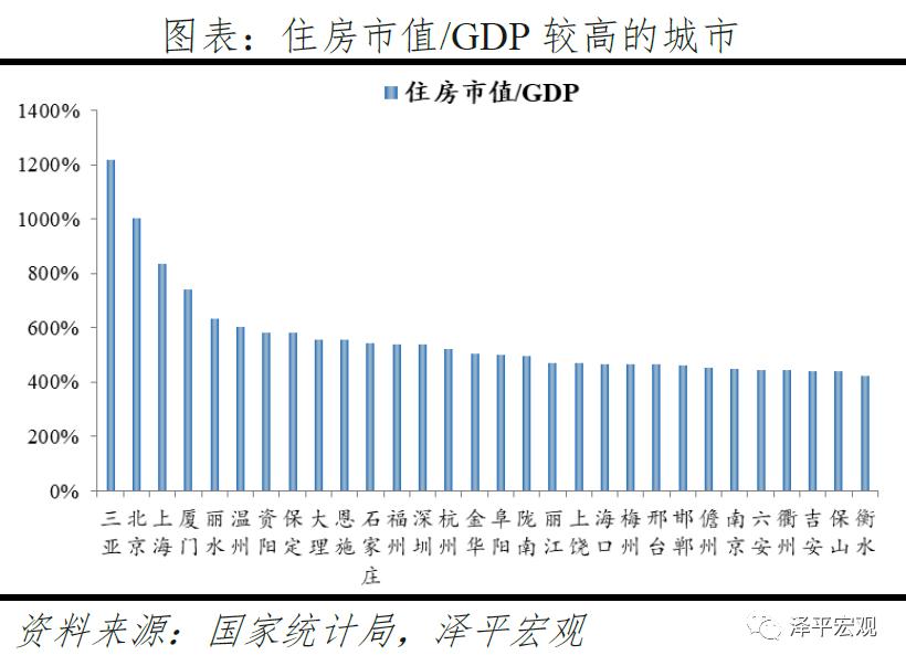 usdt官方交易网(www.payusdt.vip):任泽平:中国住房市值有多大?在国际处于什么水平? 第10张
