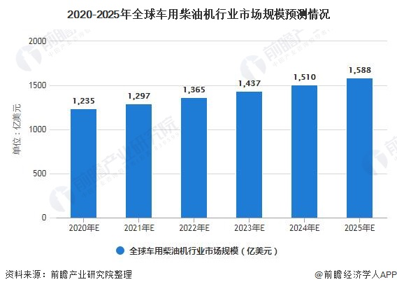 2020-2025年全球车用柴油机行业市场局限预测环境