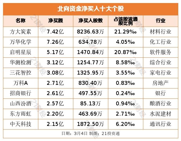 《【超越注册平台】北向连续6日甩卖贵州茅台32亿元 却逆市增持这些股(名单)》