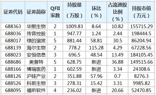 QFII一季度新进26只科创板股 增持16股