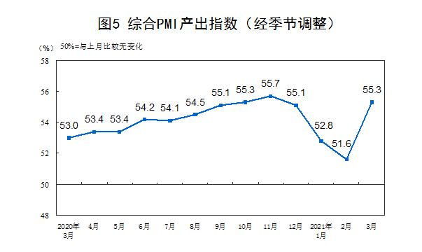 统计局:3月官方制造业PMI为51.9%