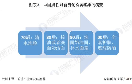 图表3:中国男性对自身的调养追求的演变