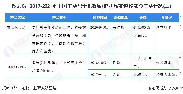 图表6:2017-2021年中国主要男士扮装品/护肤品赛道投融资主要环境(三)