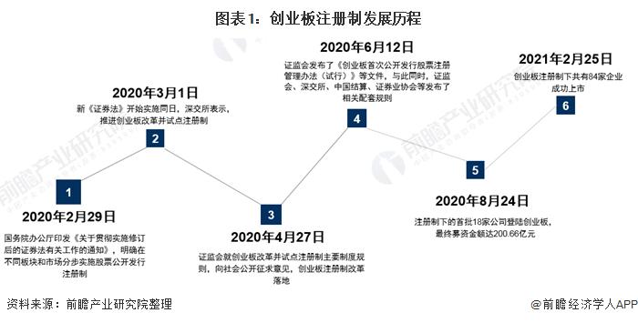 干货!注册制实施以来创业板IPO市场回顾与2021年前景展望
