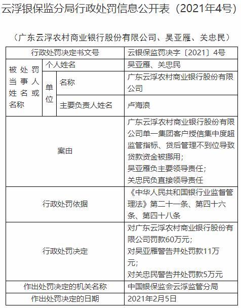 广东云浮农商行违法遭罚60万元 贷款资金被挪用