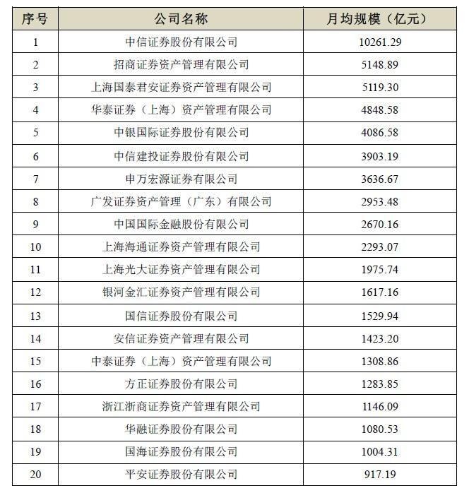 私募规模排行_私募CTA分规模榜单出炉,雷根、九坤、稳博排名前三!