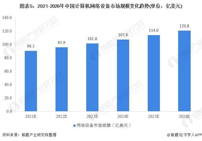 图外5:2021-2026年中国计算机网络设备市场周围转折趋势(单位:亿美元)