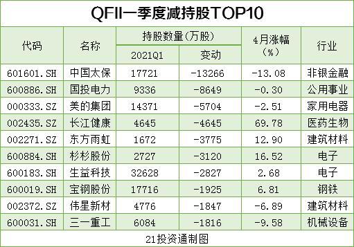搜狗快照_机构最新重仓股曝光 社保基金、QFII配合增持10股、减持12股(名单)插图11