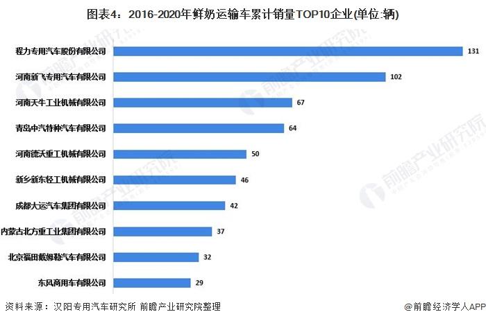 图外4:2016-2020年鲜奶运输车累计销量TOP10企业(单位:辆)