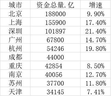 十大最富有城市:杭州、成都三座超过10万亿的城市表现如何
