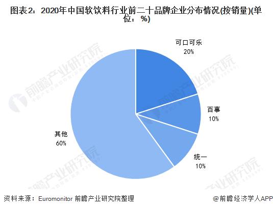 图表2:2020年中国软饮料行业前二十品牌企业分布情况(按销量)(单位:%)