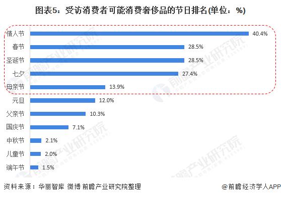 图表5:受访消费者大概消费奢侈品的节日排名(单元:%)
