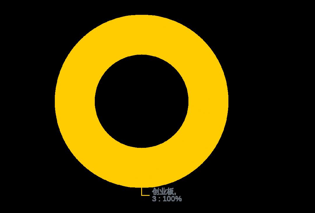"""usdt手续费怎么收(www.payusdt.vip):972家排队A股IPO!八马茶业加入争取""""茶叶第一股""""(附最新IPO排队名单) 第6张"""