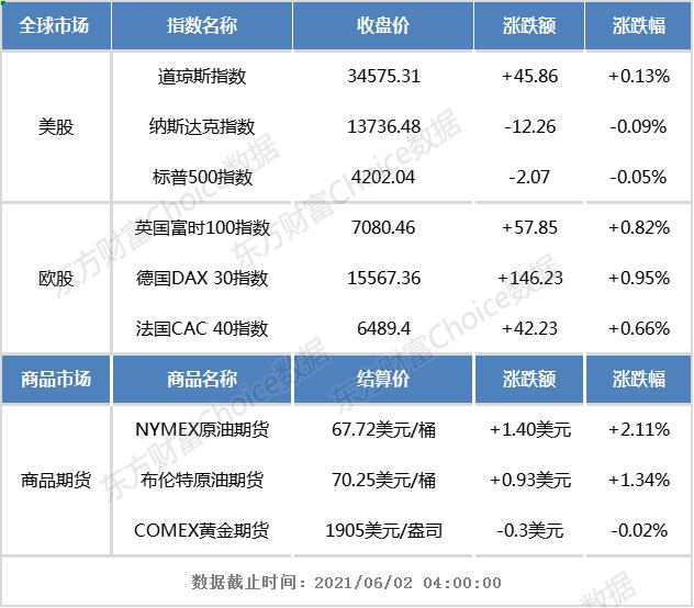 隔夜外盘:美股三大指数涨跌不一 中概电商股、新能源汽车股普涨