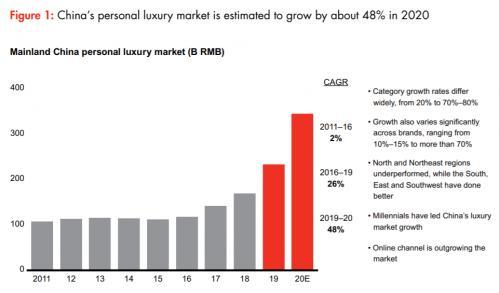 """国际品牌于中国市场求逆势回弹 时尚行业于国内外市场""""冰火两重天"""""""