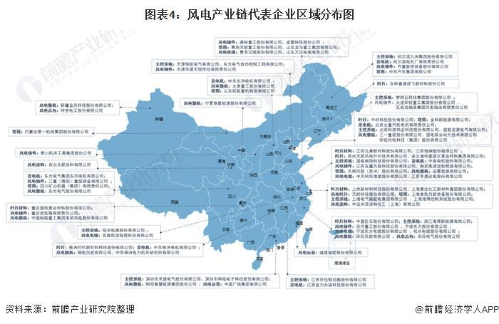 图表4:风电产业链代表企业区域分布图