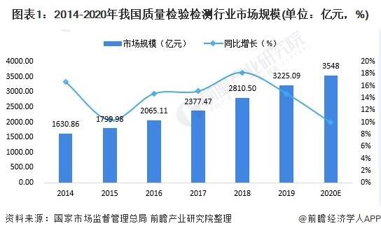2021年中国质量检验检测行业市场现状与发展前景分析 (附检测行业热力图)