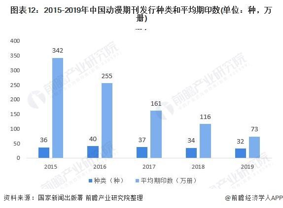 图表12:2015-2019年中国动漫期刊发行种类和平均期印数(单位:种,万册)