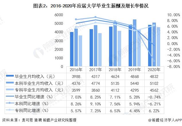 图外2:2016-2020年答届大学卒业生薪酬及添长率情况