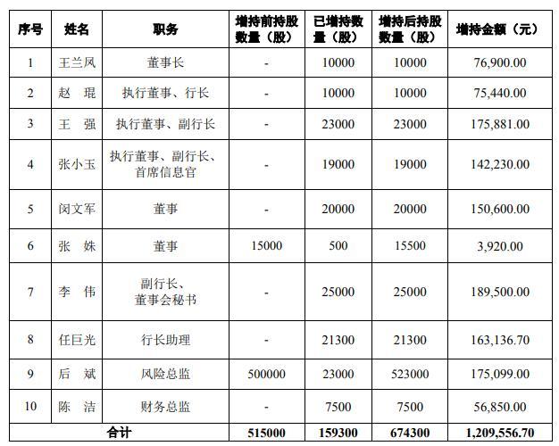 苏州银行去年营业收入103.64亿元 同比增长9.97%