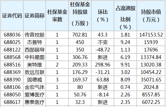 社保基金一季度持有的科创板股。<p><p>  中证网讯(记者倪铭娅)商务部网站4月27日消息,据商务部监测,上周(4月19日至25日)生产资料市场价格比前一周(下同)上涨0.7%。</p><p><p><img style=