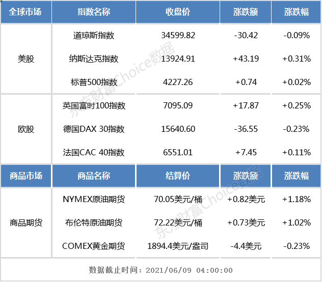 隔夜交易:欧美股市涨跌互现,中国概念股涨幅居前