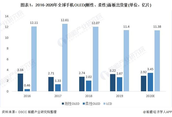 2021年OLED行业市场现状与发展前景分析 OLED屏幕在智能手机领域加速渗透【组图】