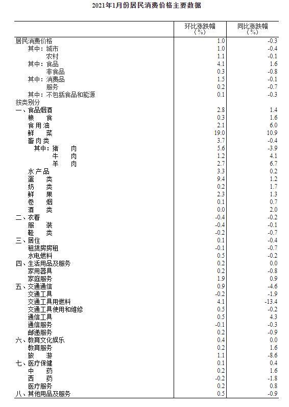 股市开市国家统计局:1月CPI同比下降0.3% PPI同比上涨0.3%