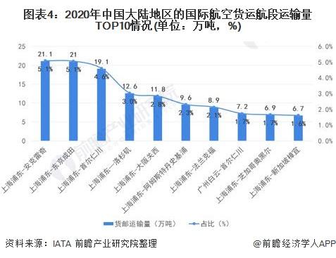 图表4:2020年中国大陆地域的国际航空货运航段运输量TOP10环境(单元:万吨,%)
