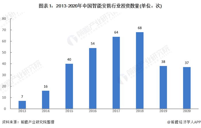 2021年中国智能安防行业投融资现状及发展趋势分析 三大动力推动兼并重组发展