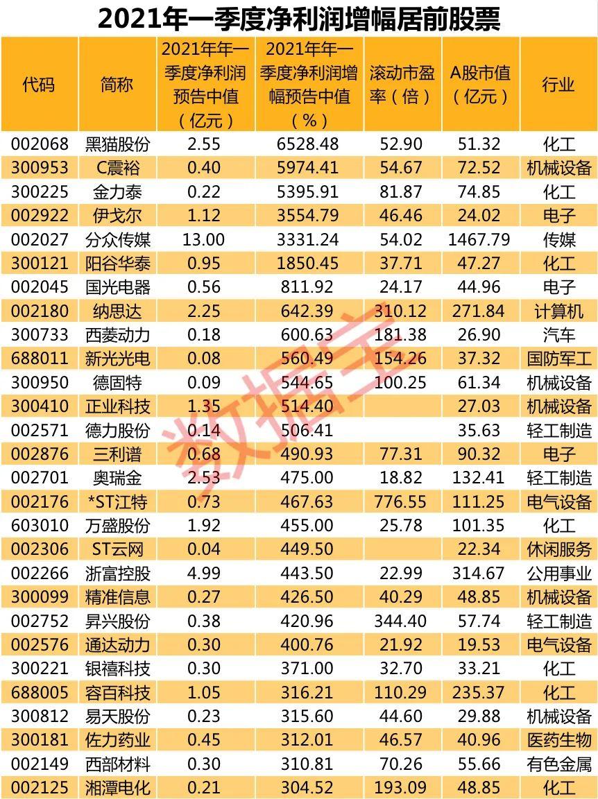 多家上市公司预告业绩 A股一季报行情开启 业绩高增股名单来了