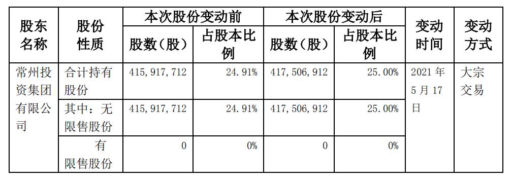 东海证券:股东常州投资将其持有的158.92万股股票增至25%