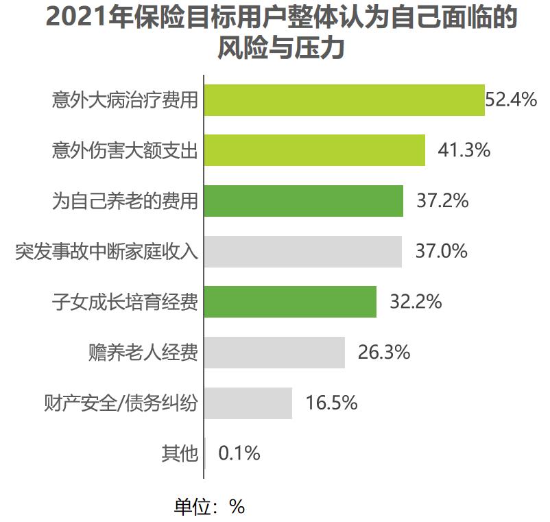 中国保险市场进入新周期,80后、90后成为核心消费力量