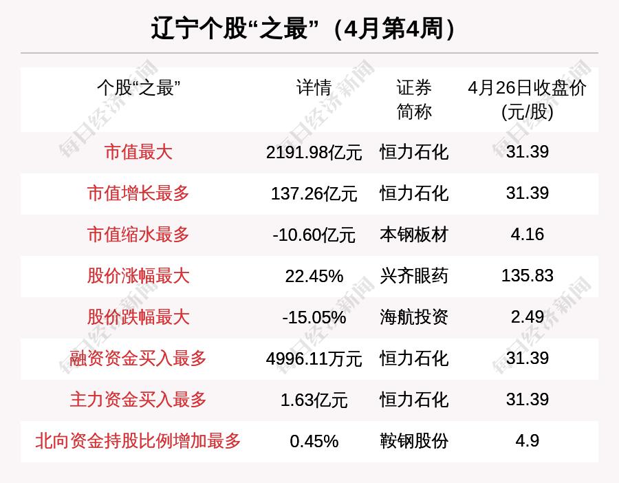 辽宁区域股市周报:兴齐眼药股价涨22.45%排第一 海航投资跌幅最大