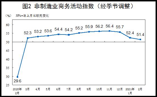 《【沐鸣平台登录网址】2021年2月中国采购经理指数运行情况》