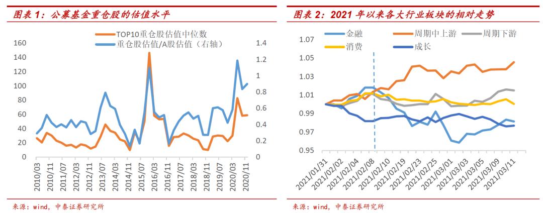 李迅雷:定期领先的股票仍然有很大的估值和修复空间。突出了h股和b股的配置价值